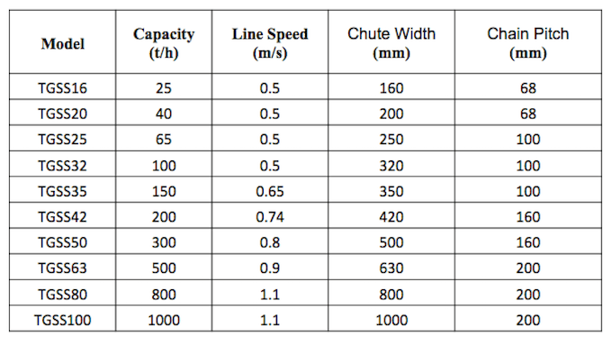 Chain Conveyor Technical Data