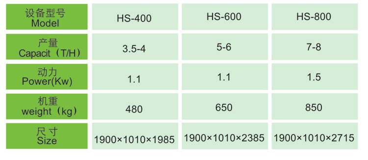 HS Series Thickness Grader Technical Data