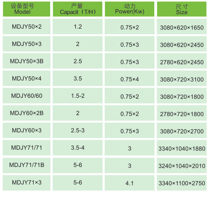 MDJY Series Length Grader Technical Data