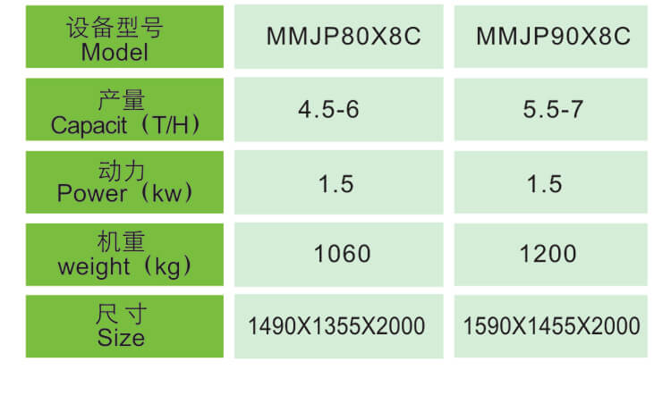MMJP Series Rice Grader Technical Data